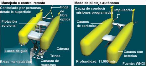 Robot submarino Nereus
