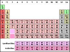 Tabla periódica estándar