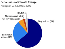 Chart showing poll results on question of climate change seriousness