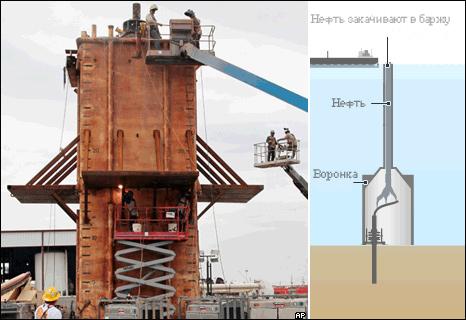 BP не смогла нахлобучить колпак на нефтяную скважину у берегов Америки (схема) 00:50 10.05.2010.