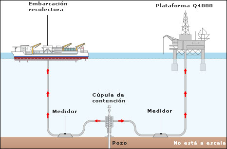 Gráfica del operativo de contención del derrame en el Golfo de  México