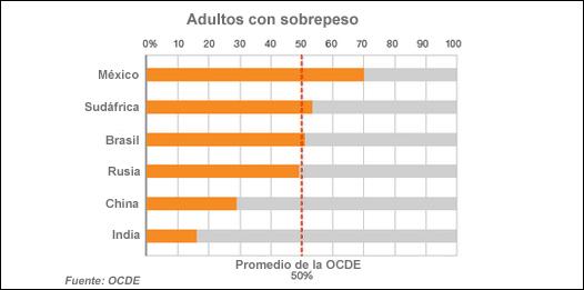 Gráfico sobrepeso OCDE
