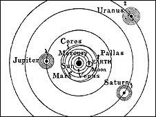 Diagrama Sistema Solar, Copérnico