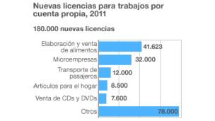 Gráfico licensias de trabajo por cuenta propia en Cuba