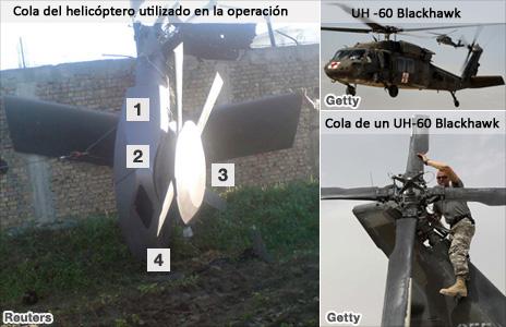 Gráfico de helicóptero