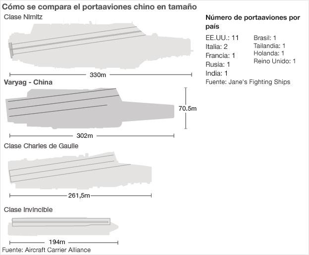 Portaaviones  Chinos  Noticias,comentarios,fotos,videos.  110608154658_china_portaaviones640