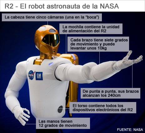 Esquema de componentes del R2