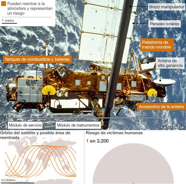 Descripción satélite Uars