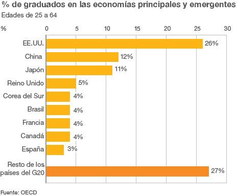 Gráfico graduados G20