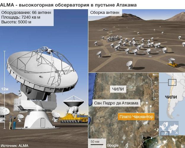 Радиотелескоп ALMA
