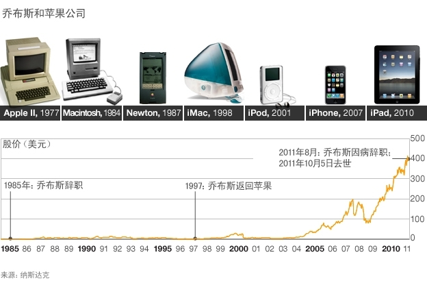 苹果产品及股市反应