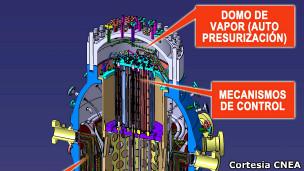 Diseño interior del circuito nuclear