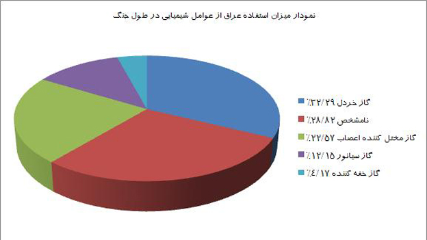 جدول میزان سلاحهای شیمیایی که عراق در جنگ علیه ایران استفاده کرده است