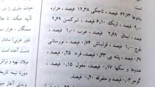 صفحه ای از دائره المعارف آریانا