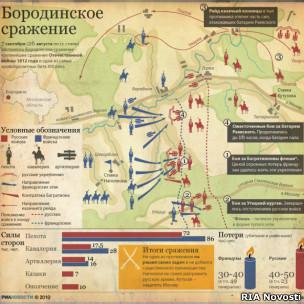 сентября (26 августа по ст. стилю) состоялось Бородинское сражение - крупнейшее сражение Отечественной войны 1812...