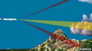 Funcionamiento de radar