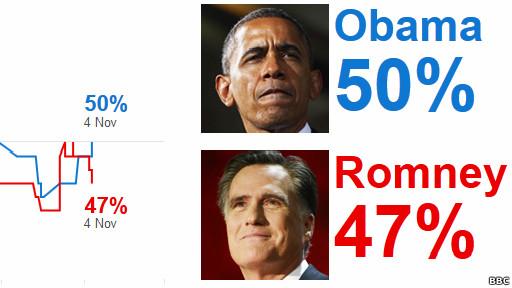 Encuestas Romney Obama