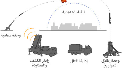 خريطة تفصيلية لمدى الصواريخ الفلسطينية 121116134308_israel_iron_dome_464x261_bbc_nocredit.jpg