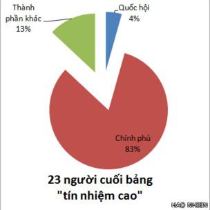 Biểu đồ 23 người đạt tín nhiệm thấp