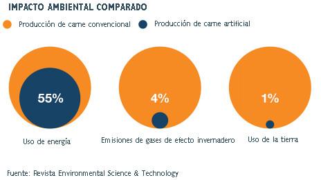 Gráfico sobre impacto ambiental de la producción de carne