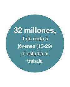 Gráfico: uno de cada cinco jóvenes entre 15 y 29 no estudia ni trabaja