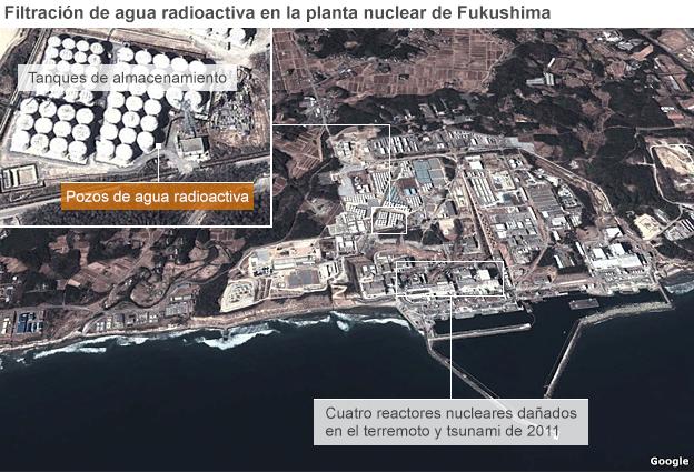 Gráfico de la fuga de agua radiactiva en Fukushima