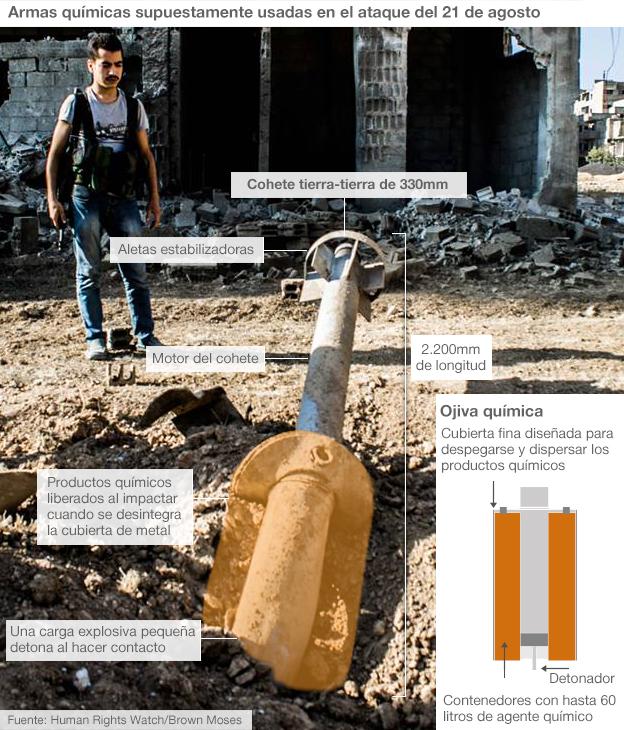 Gráfico sobre armas químicas supuestamente usadas el 21 de agosto