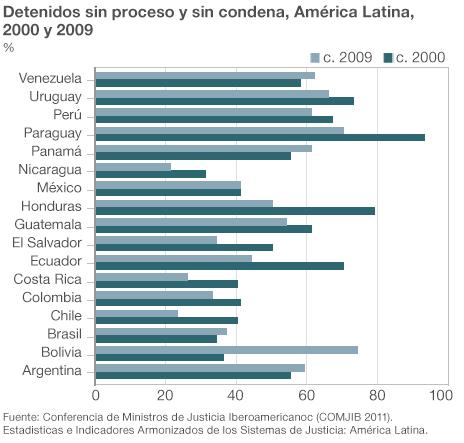 Gráfico mostrando el porcentaje de presos sin proceso ni cargos en su contra en las cárceles de los países latinoamericanos