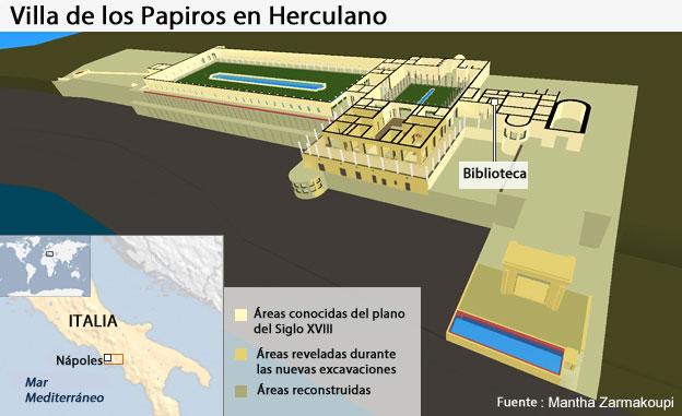 Villa de los Papiros en Herculano