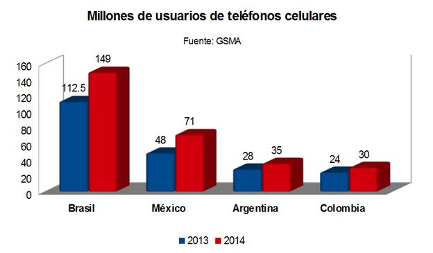 Gráfico usuario de móviles