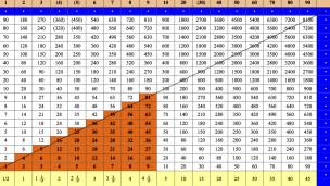 Traducción de la tabla de multiplicar más antigua del mundo