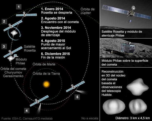 Gráfico de la misión Rosetta