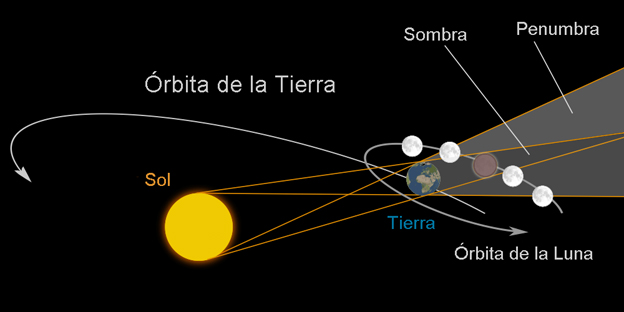 Diagrama del eclipse lunar