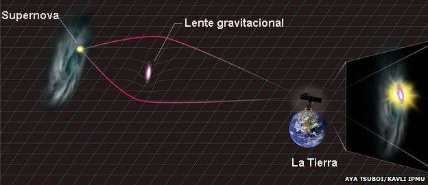 Grñafico del lente gravitacional