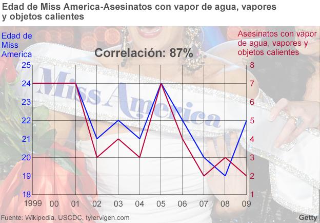 Correlaciones falsas: Miss America y asesinatos