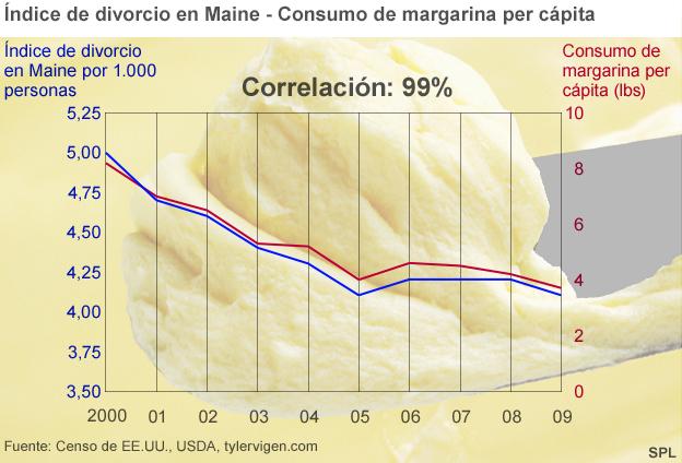 Correlaciones falsas: Margarina y divorcios