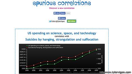 Sitio Spurious Correlations