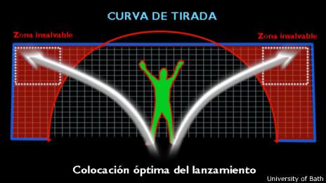 Gráfico de la zona insalvable del arco