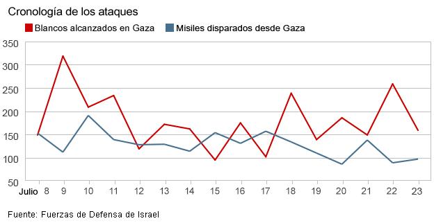 Gráficos muertes Medio Oriente
