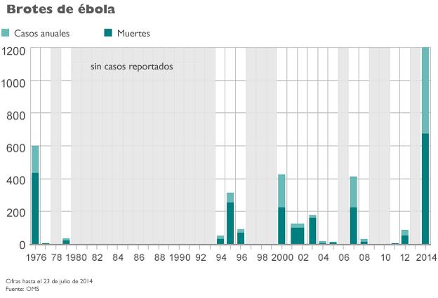 Gráfico ébola