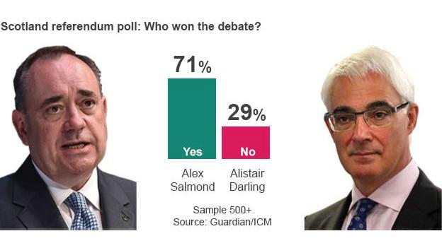 第一轮电视辩论,民调给达灵打了56分,计点获胜。这一次,萨蒙德全力反击,民调给他打了71分,撂倒了对手。