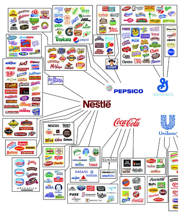 Este gráfico de Intermon Oxfam, junto al de la fotografía siguiente, muestran algunos productos que controlan las 10 principales empresas de alimentación.