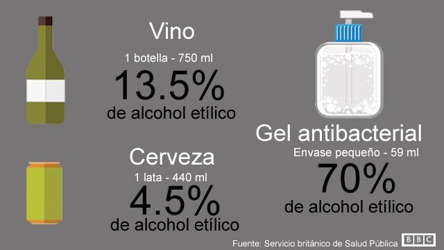 Gráfico que muestra la diferencia de grados de alcohol entre el vino, la cerveza y el gel antibacterial